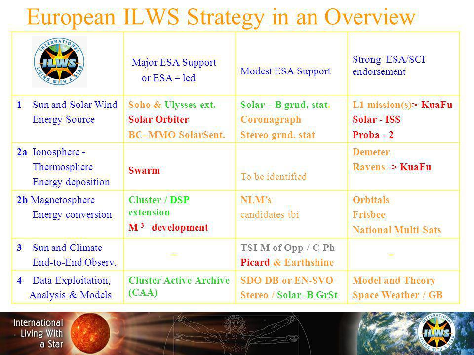 European ILWS Strategy in an Overview Major ESA Support or ESA – led Modest ESA Support Strong ESA/SCI endorsement 1 Sun and Solar Wind Energy Source Soho & Ulysses ext.