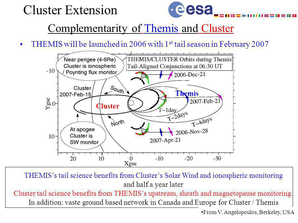 Complementarity of Themis and Cluster THEMIS will be launched in 2006 with 1 st tail season in February 2007 THEMISs tail science benefits from Clusters Solar Wind and ionospheric monitoring and half a year later Cluster tail science benefits from THEMISs upstream, sheath and magnetopause monitoring.