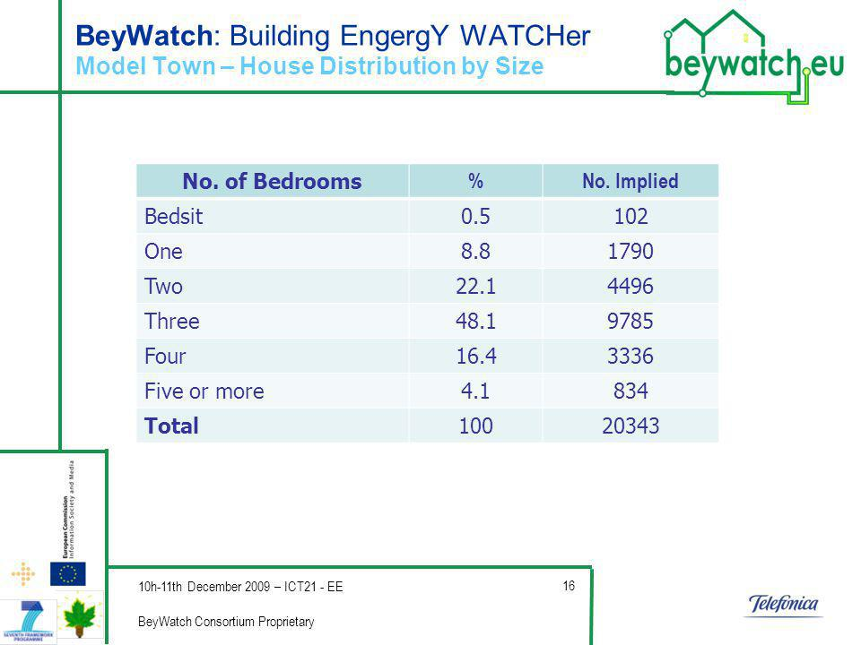 Company s Logo BeyWatch: Building EngergY WATCHer Model Town – House Distribution by Size No.