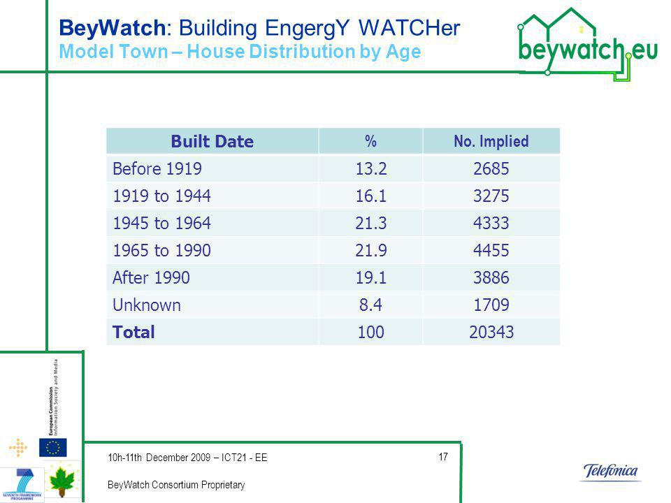 Company s Logo BeyWatch: Building EngergY WATCHer Model Town – House Distribution by Age Built Date %No.