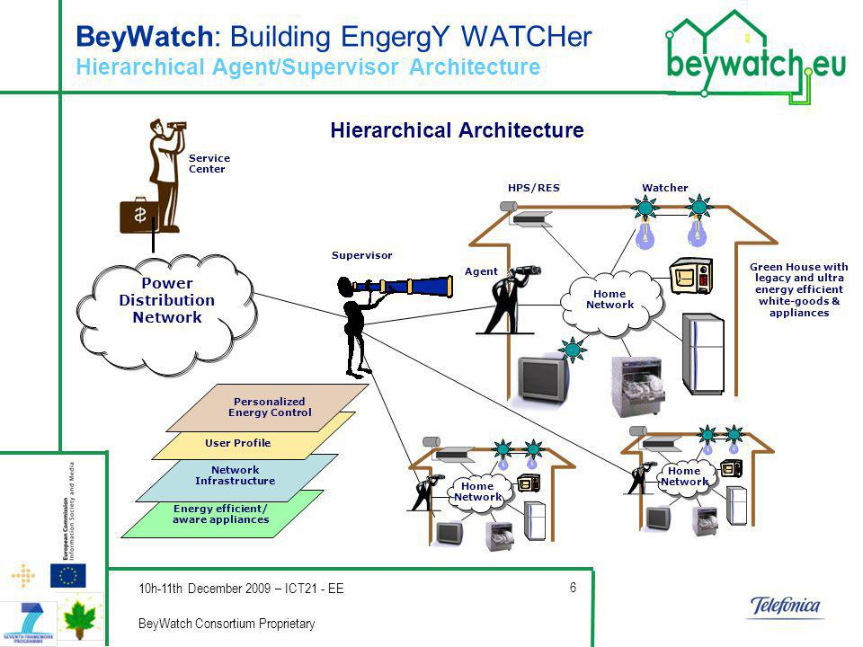Company s Logo 10h-11th December 2009 – ICT21 - EE BeyWatch Consortium Proprietary 6 BeyWatch: Building EngergY WATCHer Hierarchical Agent/Supervisor Architecture Home Network Energy efficient/ aware appliances Network Infrastructure User Profile Personalized Energy Control Home Network Home Network Power Distribution Network Green House with legacy and ultra energy efficient white-goods & appliances Watcher Agent Supervisor Service Center HPS/RES Hierarchical Architecture