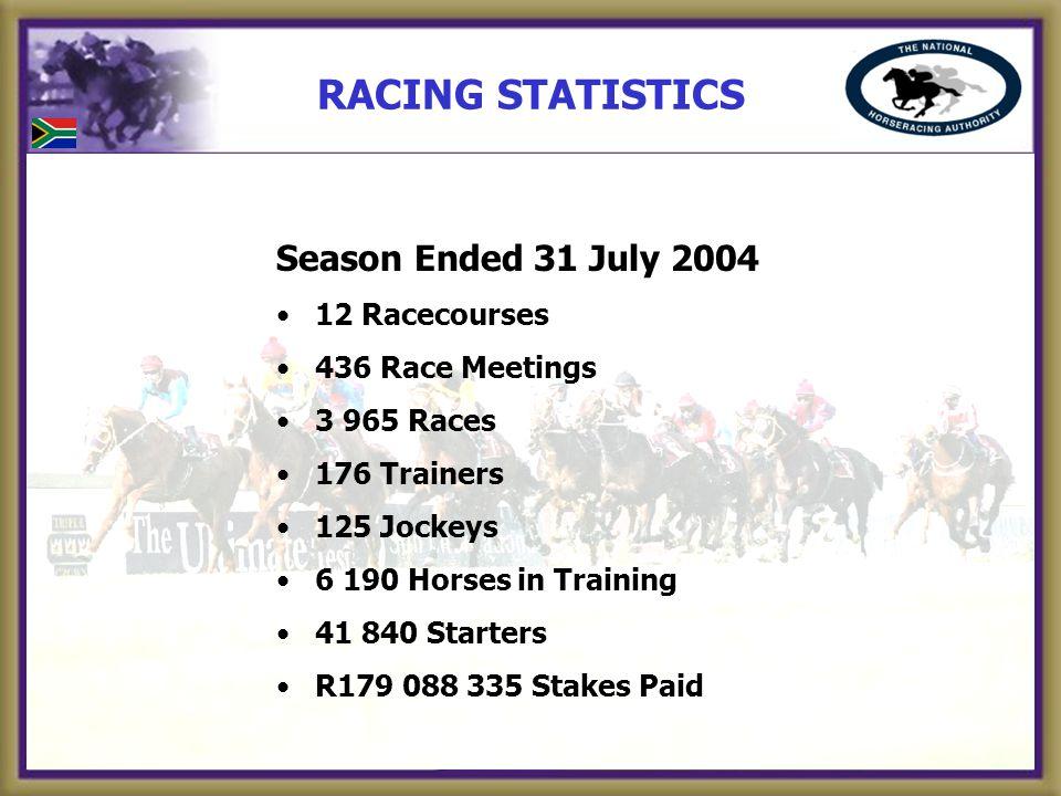 RACING STATISTICS Season Ended 31 July 2004 12 Racecourses 436 Race Meetings 3 965 Races 176 Trainers 125 Jockeys 6 190 Horses in Training 41 840 Starters R179 088 335 Stakes Paid