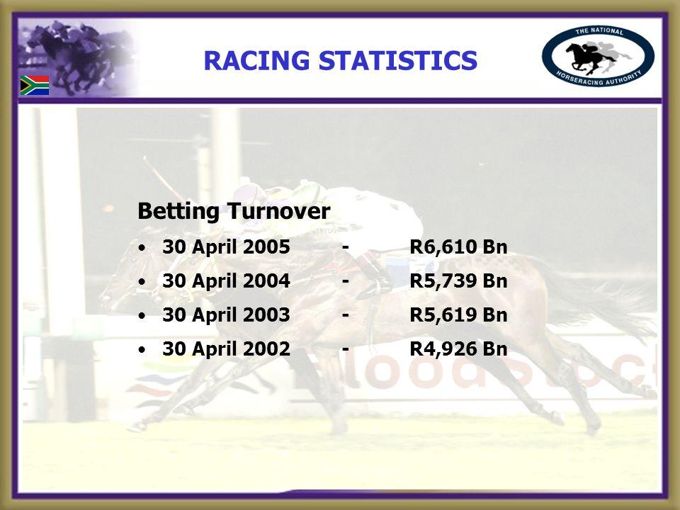 RACING STATISTICS Betting Turnover 30 April 2005-R6,610 Bn 30 April 2004-R5,739 Bn 30 April 2003-R5,619 Bn 30 April 2002-R4,926 Bn