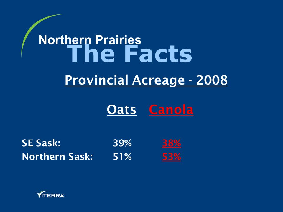 Northern Prairies Provincial Acreage - 2008 Oats Canola SE Sask: 39% 38% Northern Sask: 51% 53% The Facts