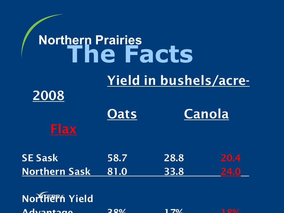 Northern Prairies Yield in bushels/acre- 2008 Oats Canola Flax SE Sask 58.7 28.820.4 Northern Sask 81.0 33.824.0 Northern Yield Advantage38% 17%18% Th