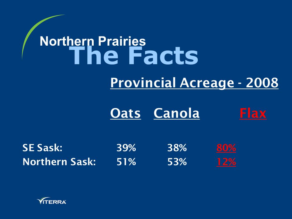 Northern Prairies Provincial Acreage - 2008 Oats Canola Flax SE Sask: 39% 38% 80% Northern Sask: 51% 53% 12% The Facts