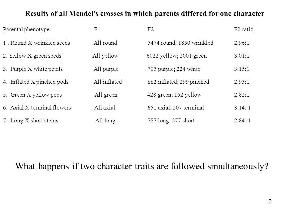 13 Results of all Mendel's crosses in which parents differed for one character Parental phenotype F1 F2 F2 ratio 1. Round X wrinkled seeds All round 5