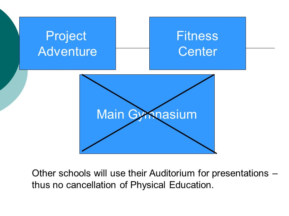Project Adventure Fitness Center Main Gymnasium Other schools will use their Auditorium for presentations – thus no cancellation of Physical Education