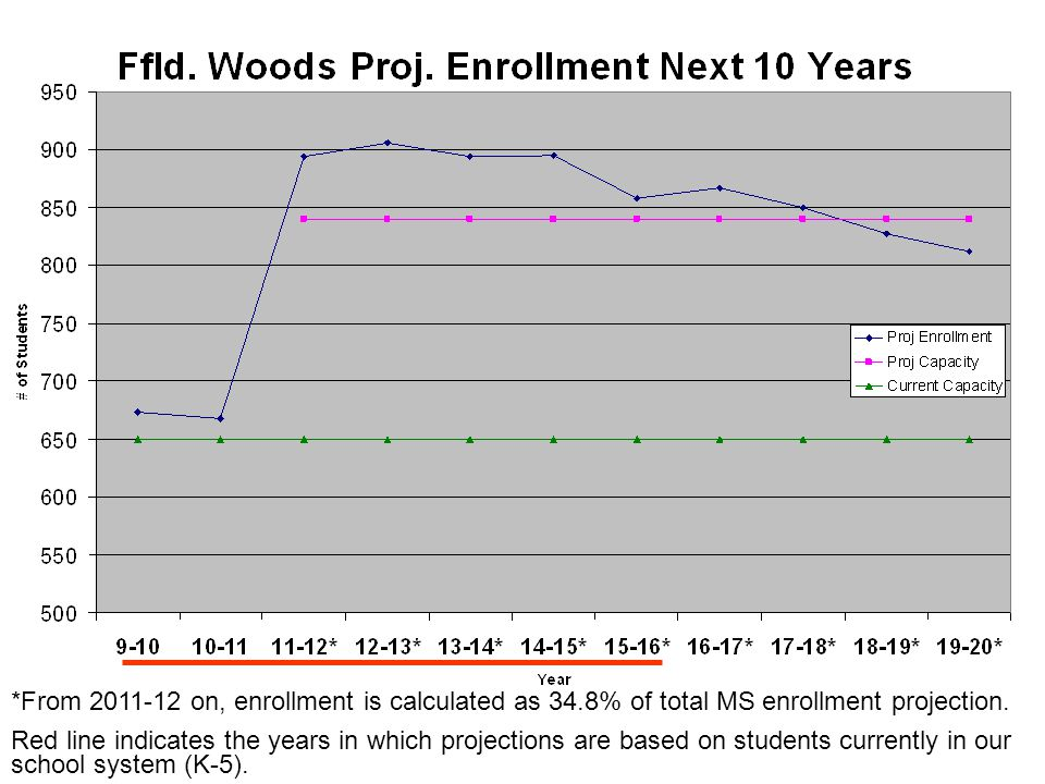 *From on, enrollment is calculated as 34.8% of total MS enrollment projection.