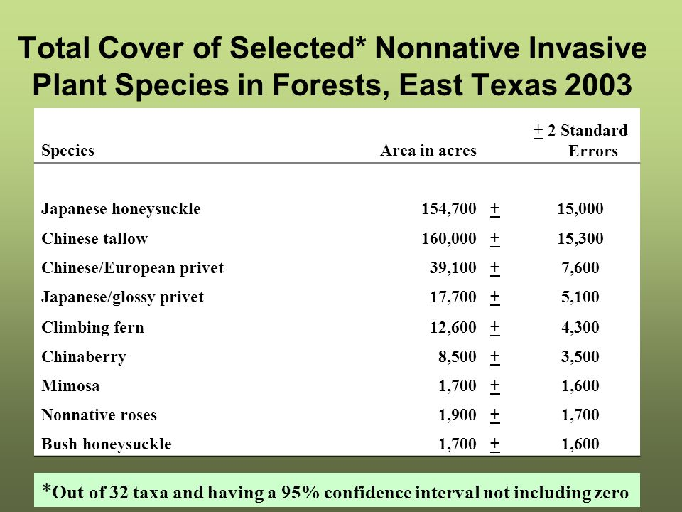 Total Cover of Selected* Nonnative Invasive Plant Species in Forests, East Texas 2003 SpeciesArea in acres + 2 Standard Errors Japanese honeysuckle154,700+15,000 Chinese tallow160,000+15,300 Chinese/European privet39,100+7,600 Japanese/glossy privet17,700+5,100 Climbing fern12,600+4,300 Chinaberry8,500+3,500 Mimosa1,700+1,600 Nonnative roses1,900+1,700 Bush honeysuckle1,700+1,600 * Out of 32 taxa and having a 95% confidence interval not including zero