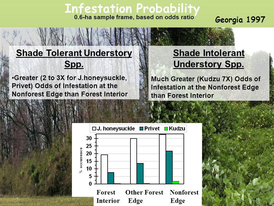 Infestation Probability Shade Intolerant Understory Spp.