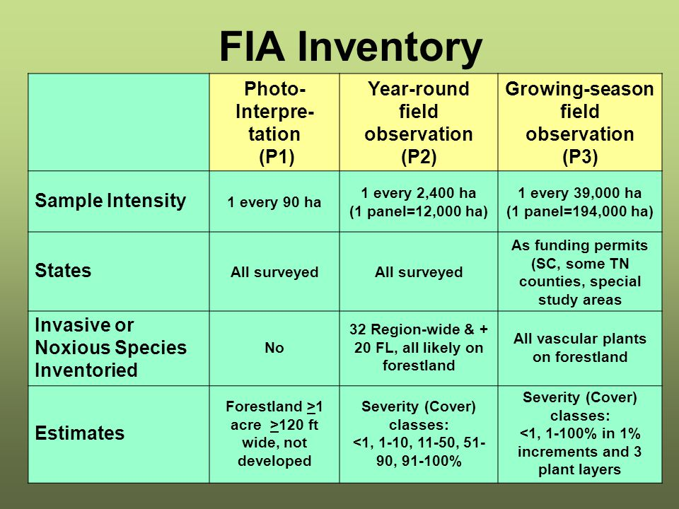 FIA Inventory Photo- Interpre- tation (P1) Year-round field observation (P2) Growing-season field observation (P3) Sample Intensity 1 every 90 ha 1 every 2,400 ha (1 panel=12,000 ha) 1 every 39,000 ha (1 panel=194,000 ha) States All surveyed As funding permits (SC, some TN counties, special study areas Invasive or Noxious Species Inventoried No 32 Region-wide & + 20 FL, all likely on forestland All vascular plants on forestland Estimates Forestland >1 acre >120 ft wide, not developed Severity (Cover) classes: <1, 1-10, 11-50, 51- 90, 91-100% Severity (Cover) classes: <1, 1-100% in 1% increments and 3 plant layers