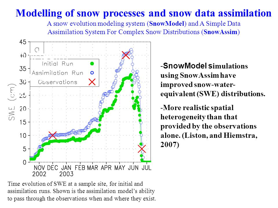 SnowAssim Data Assimilation Sub-Model Time evolution of SWE at a sample site, for initial and assimilation runs.