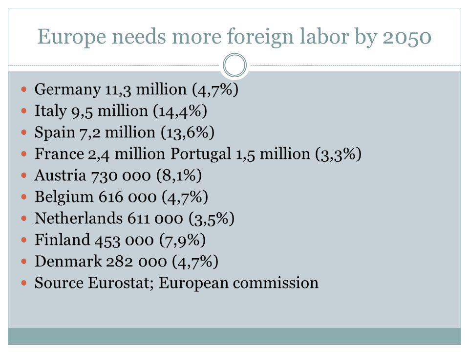 Europe needs more foreign labor by 2050 Germany 11,3 million (4,7%) Italy 9,5 million (14,4%) Spain 7,2 million (13,6%) France 2,4 million Portugal 1,5 million (3,3%) Austria 730 000 (8,1%) Belgium 616 000 (4,7%) Netherlands 611 000 (3,5%) Finland 453 000 (7,9%) Denmark 282 000 (4,7%) Source Eurostat; European commission