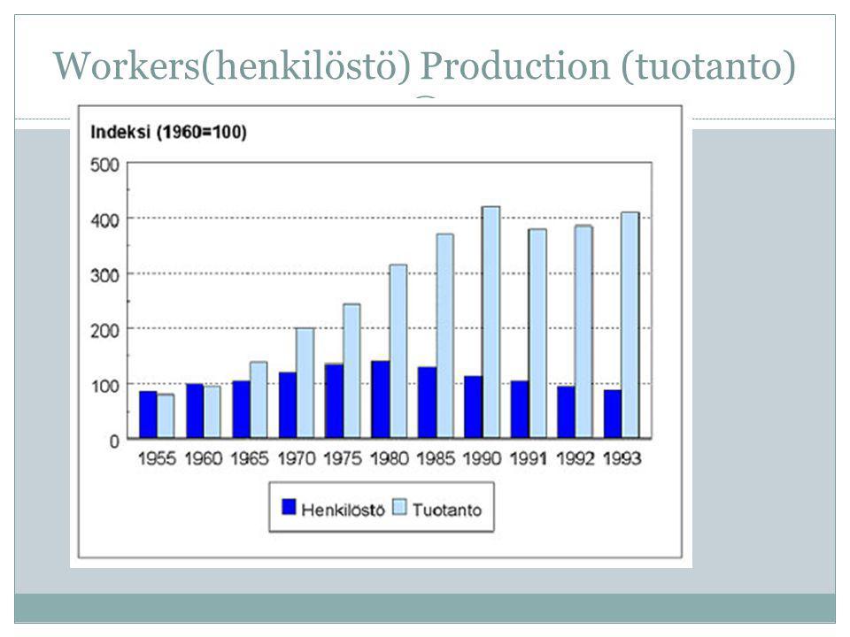 Workers(henkilöstö) Production (tuotanto)