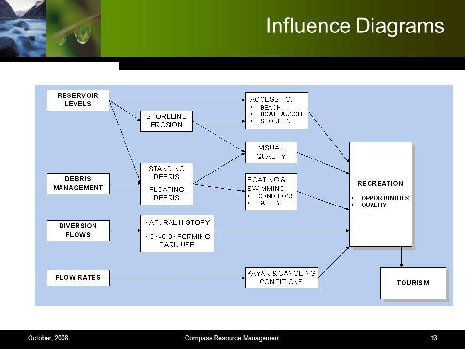 13 Influence Diagrams Compass Resource ManagementOctober, 2008