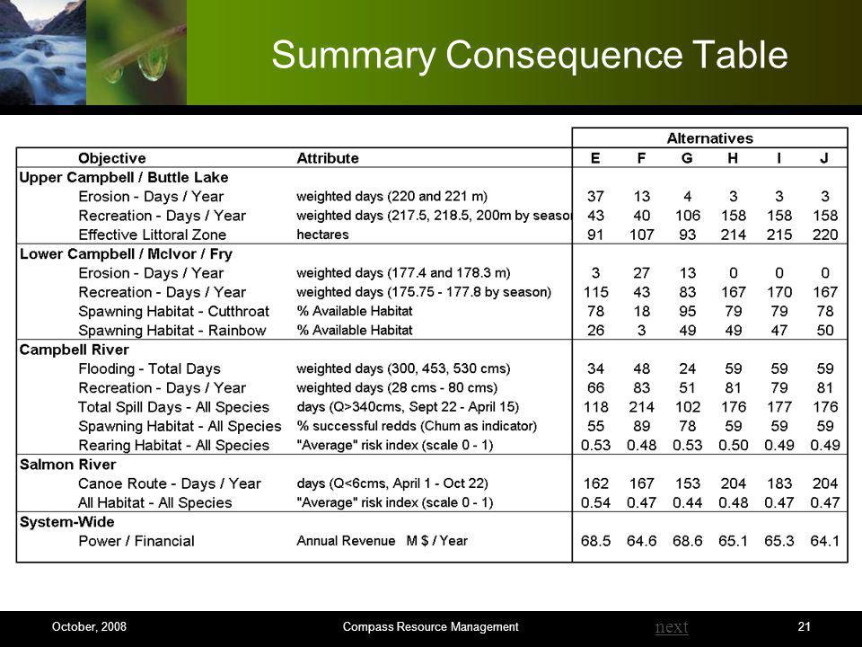 21 Summary Consequence Table next Compass Resource ManagementOctober, 2008