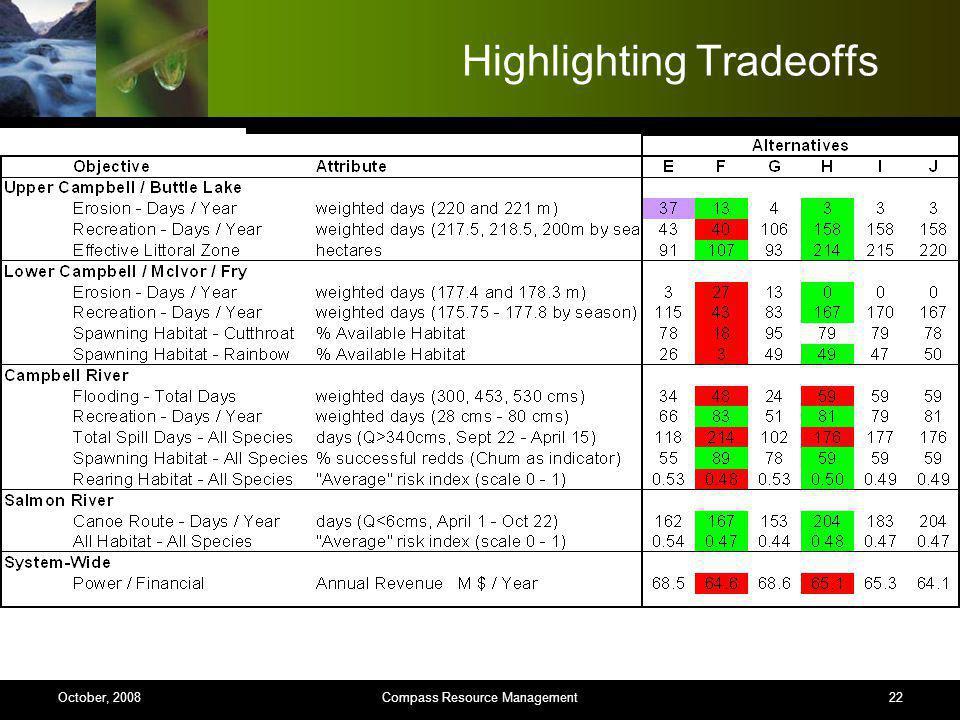 22 Highlighting Tradeoffs Compass Resource ManagementOctober, 2008