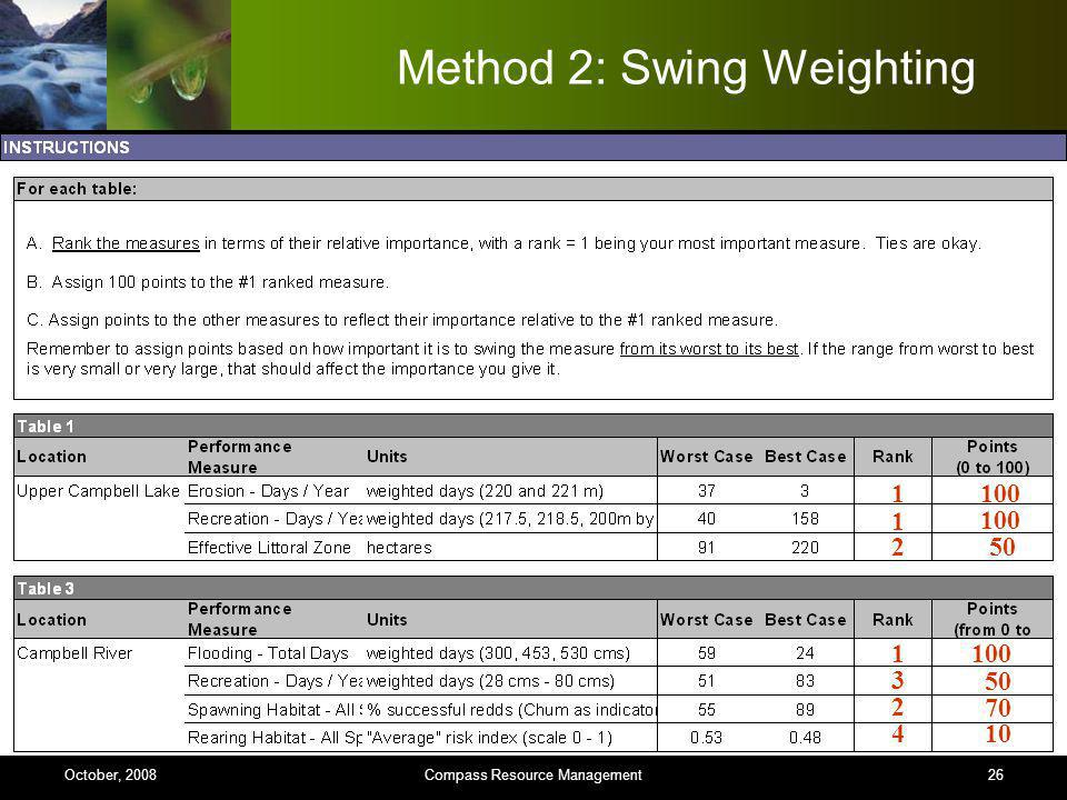 26 Method 2: Swing Weighting 1 1 2 4 2 3 1 100 50 100 50 70 10 Compass Resource ManagementOctober, 2008