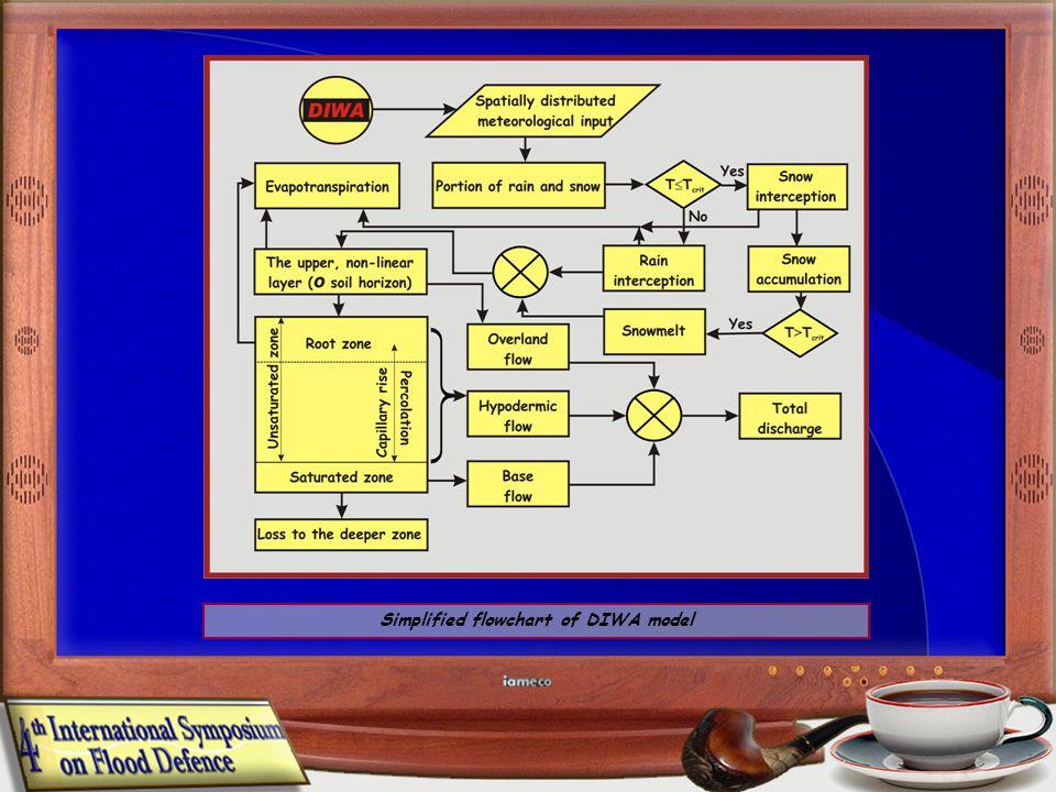 Simplified flowchart of DIWA model