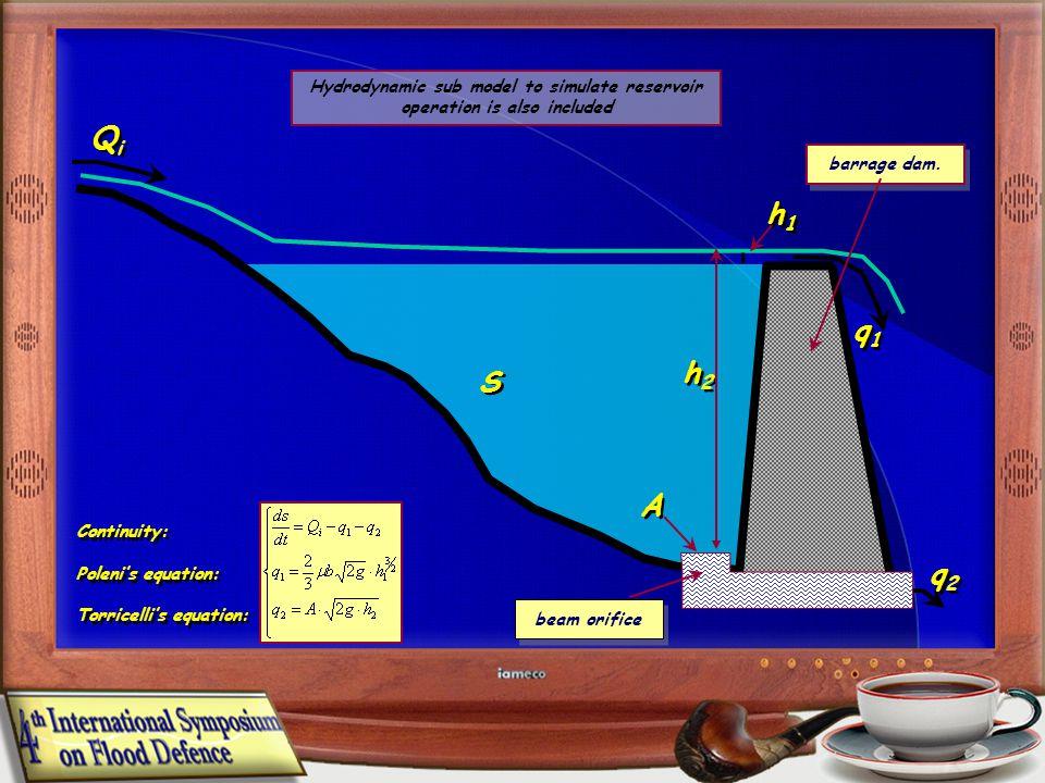 Continuity: Polenis equation: Torricellis equation: Continuity: Polenis equation: Torricellis equation: QiQi QiQi q1q1 q1q1 q2q2 q2q2 S S A A barrage dam.