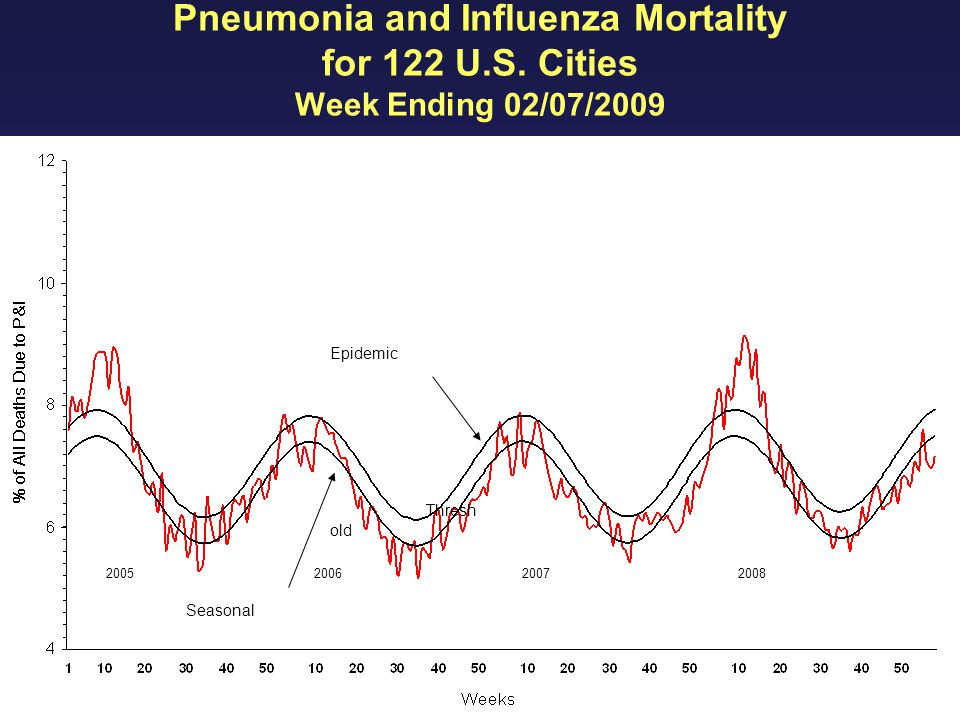 INFLUENZA DIVISION Epidemic Thresh old Seasonal Base line Pneumonia and Influenza Mortality for 122 U.S.