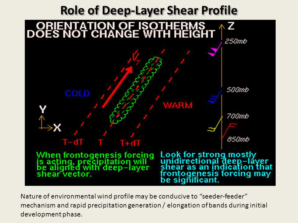 Role of Deep-Layer Shear Profile Nature of environmental wind profile may be conducive to seeder-feeder mechanism and rapid precipitation generation / elongation of bands during initial development phase.