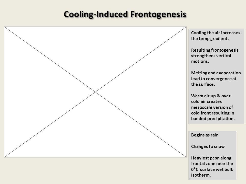 Cooling-Induced Frontogenesis Cooling the air increases the temp gradient.