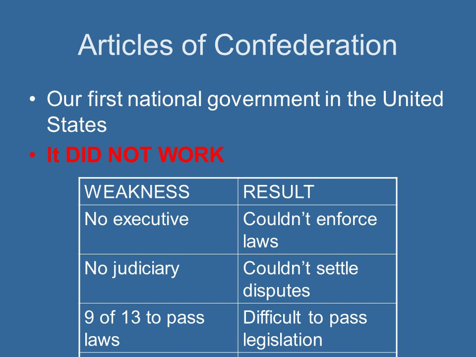 Articles of Confederation Our first national government in the United States It DID NOT WORK WEAKNESSRESULT No executiveCouldnt enforce laws No judici
