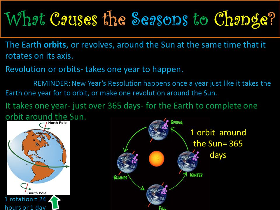 The four seasons are actually caused by Earths tilt on its axis as it orbits the Sun.