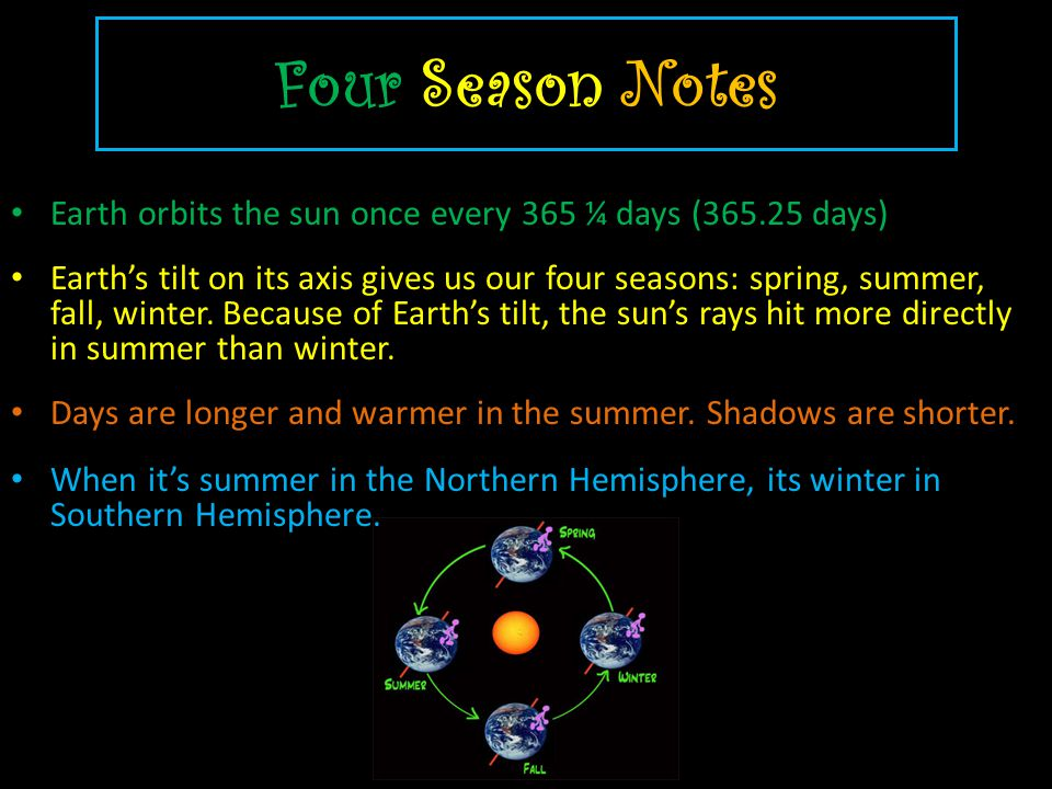Four Season Notes Earth orbits the sun once every 365 ¼ days (365.25 days) Earths tilt on its axis gives us our four seasons: spring, summer, fall, wi