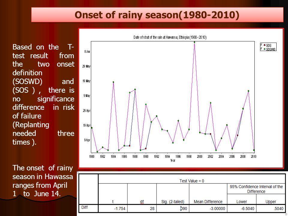Onset of rainy season(1980-2010) Based on the T- test result from the two onset definition (SOSWD) and (SOS ), there is no significance difference in