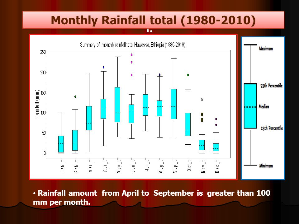 I. Monthly Rainfall total (1980-2010) Rainfall amount from April to September is greater than 100 mm per month.