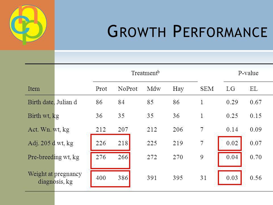 G ROWTH P ERFORMANCE Treatment b P-value ItemProtNoProtMdwHaySEMLGEL Birth date, Julian d8684858610.290.67 Birth wt, kg3635 3610.250.15 Act. Wn. wt, k