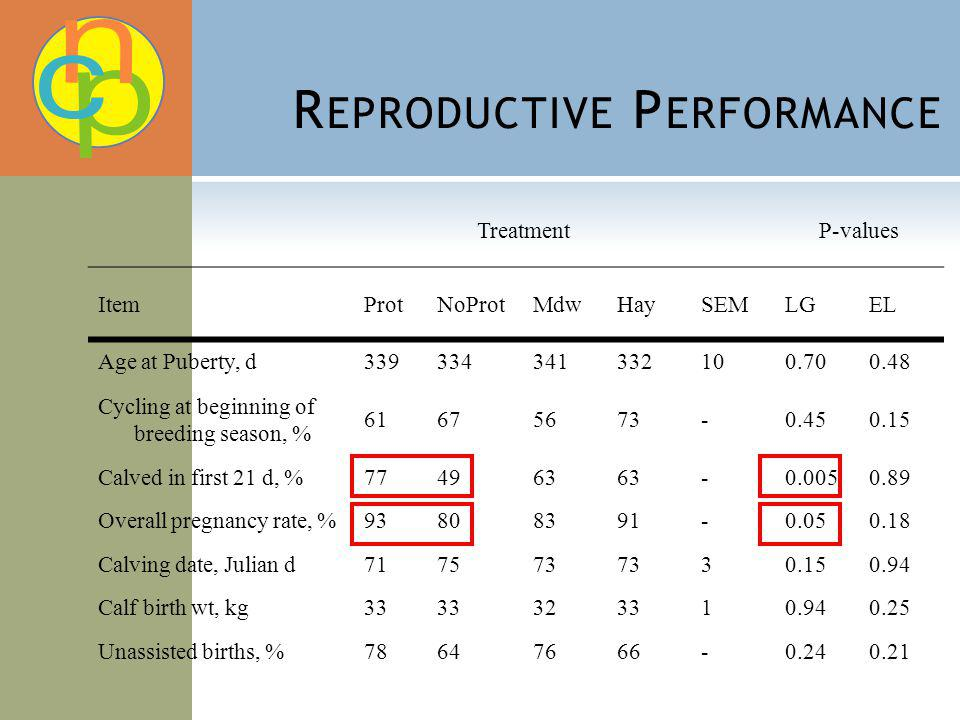 R EPRODUCTIVE P ERFORMANCE TreatmentP-values ItemProtNoProtMdwHaySEMLGEL Age at Puberty, d Cycling at beginning of breeding season, % Calved in first 21 d, % Overall pregnancy rate, % Calving date, Julian d Calf birth wt, kg Unassisted births, %