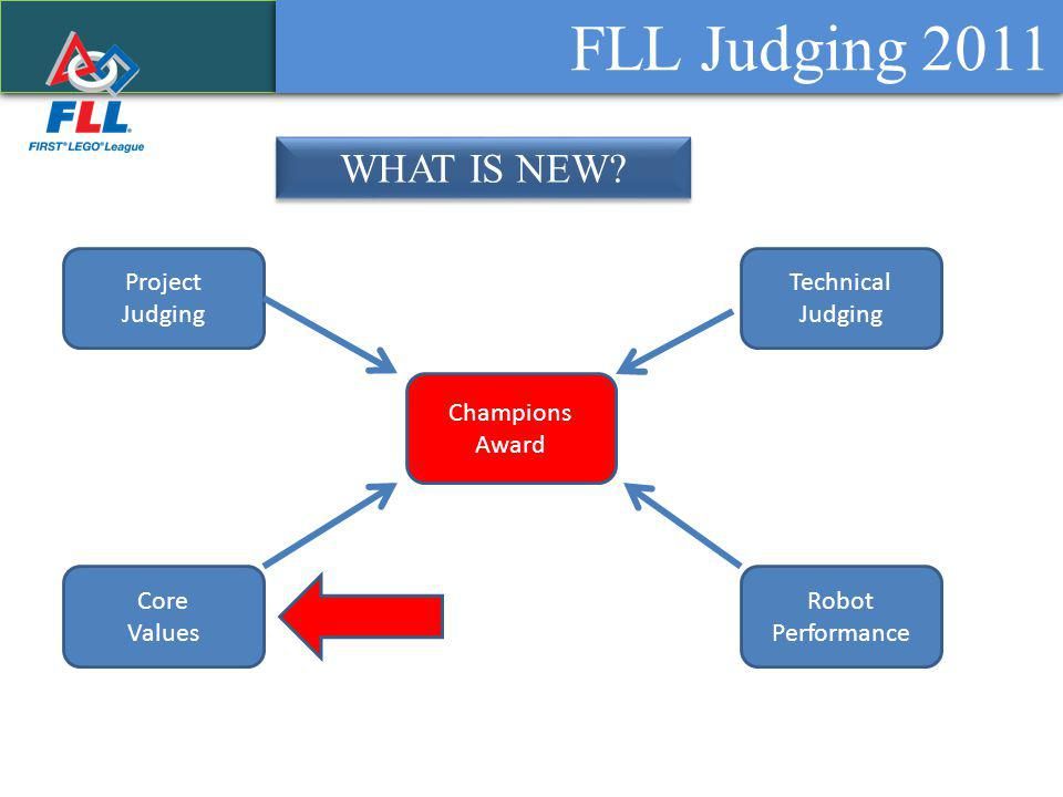 FLL Judging 2011 WHAT IS NEW.