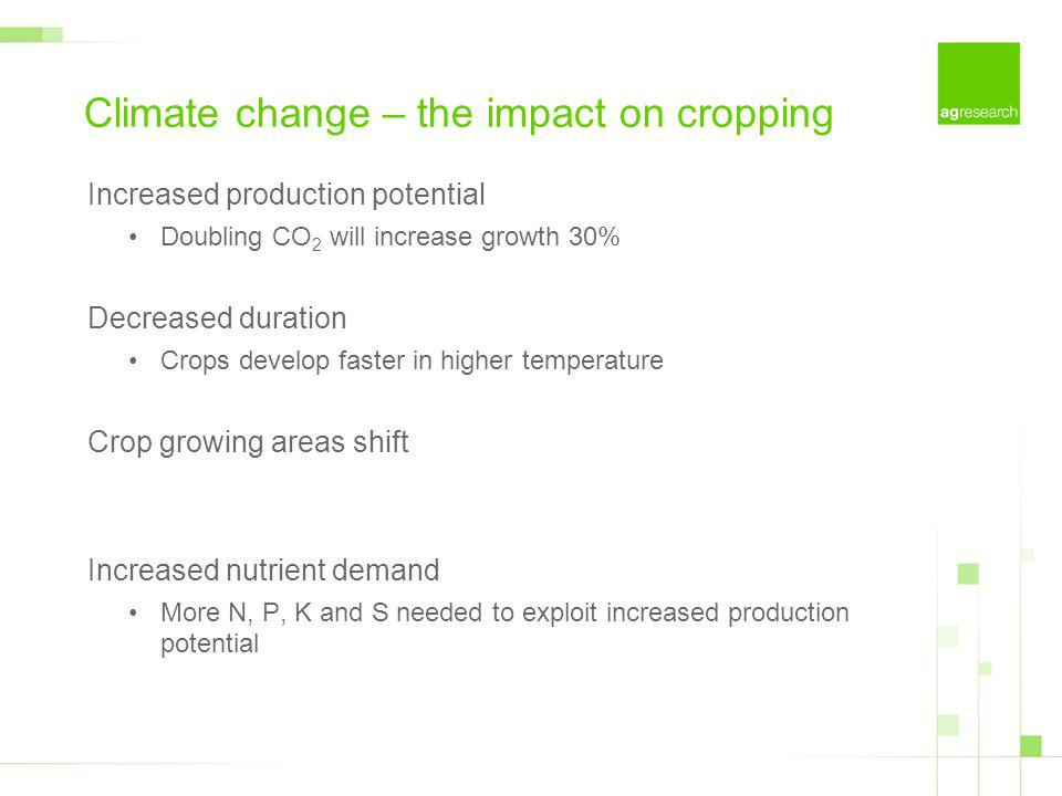 Climate change – the impact on cropping Increased production potential Doubling CO 2 will increase growth 30% Decreased duration Crops develop faster in higher temperature Crop growing areas shift Increased nutrient demand More N, P, K and S needed to exploit increased production potential