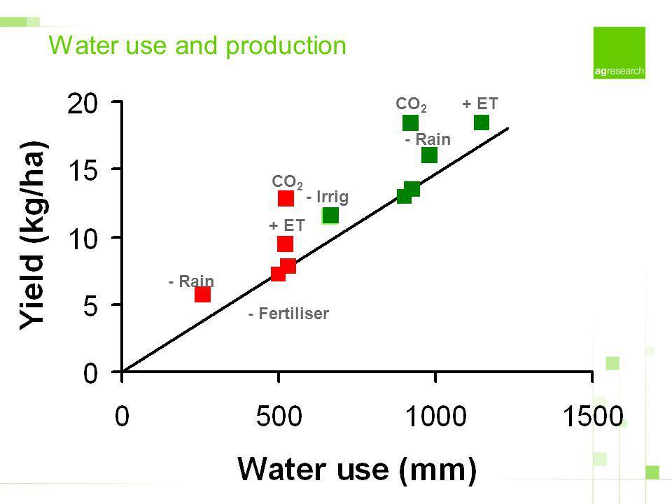 Water use and production CO 2 + ET - Rain - Irrig CO 2 + ET - Rain - Fertiliser