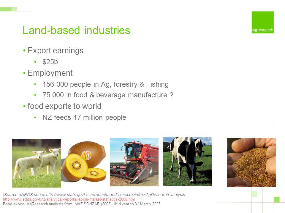 Land-based industries Export earnings $25b Employment 156 000 people in Ag, forestry & Fishing 75 000 in food & beverage manufacture ? food exports to