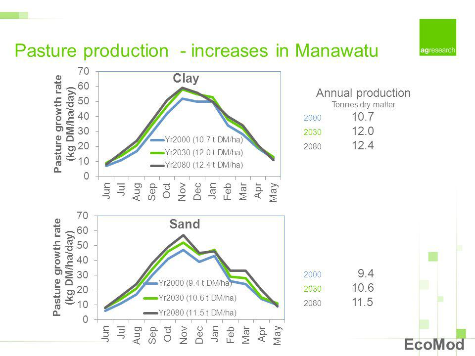 Pasture production - increases in Manawatu EcoMod Annual production Tonnes dry matter 2000 10.7 2030 12.0 2080 12.4 2000 9.4 2030 10.6 2080 11.5