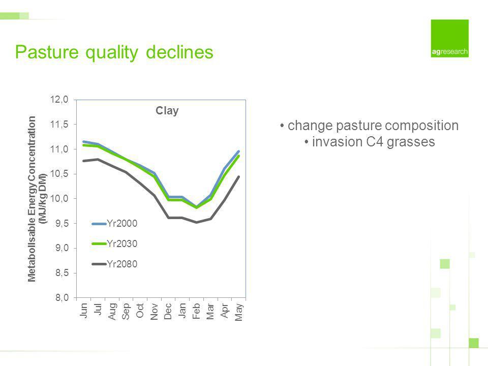 change pasture composition invasion C4 grasses Pasture quality declines