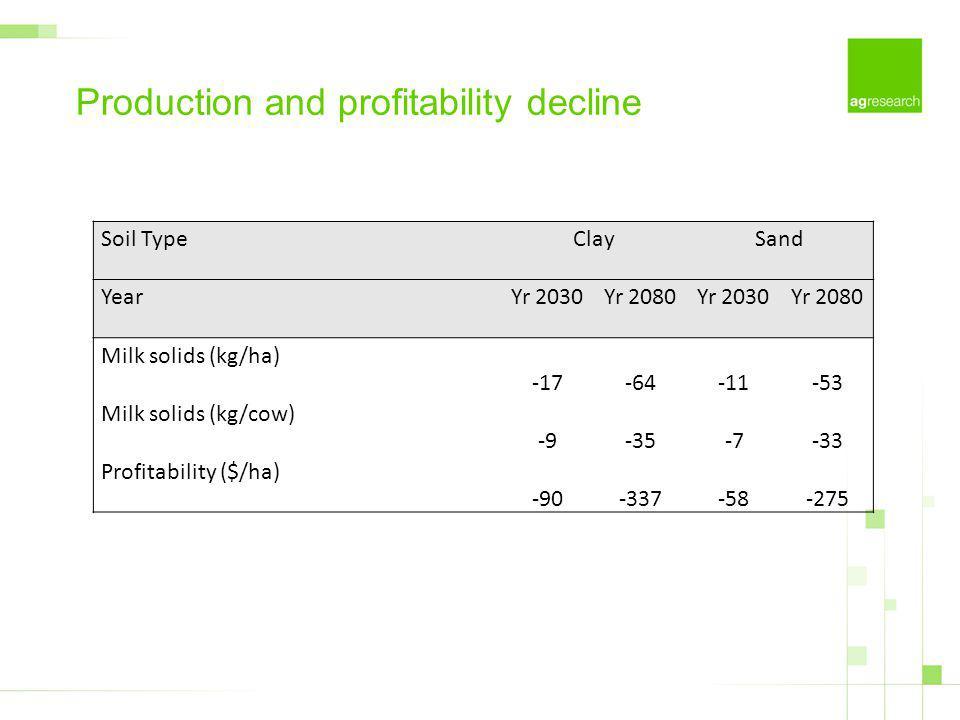 Production and profitability decline Soil TypeClaySand YearYr 2030Yr 2080Yr 2030Yr 2080 Milk solids (kg/ha) -17-64-11-53 Milk solids (kg/cow) -9-35-7-33 Profitability ($/ha) -90-337-58-275