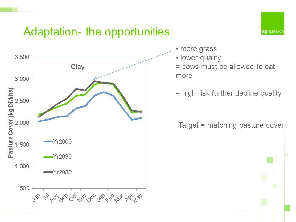 Adaptation- the opportunities more grass lower quality = cows must be allowed to eat more = high risk further decline quality Target = matching pastur