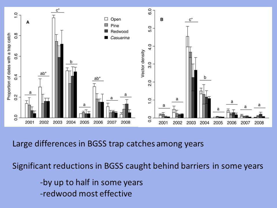 Large differences in BGSS trap catches among years Significant reductions in BGSS caught behind barriers in some years -by up to half in some years -r