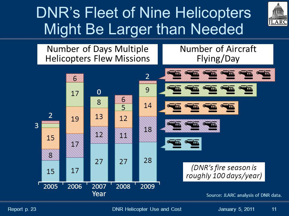 January 5, 2011 DNRs Fleet of Nine Helicopters Might Be Larger than Needed DNR Helicopter Use and Cost11 Source: JLARC analysis of DNR data.