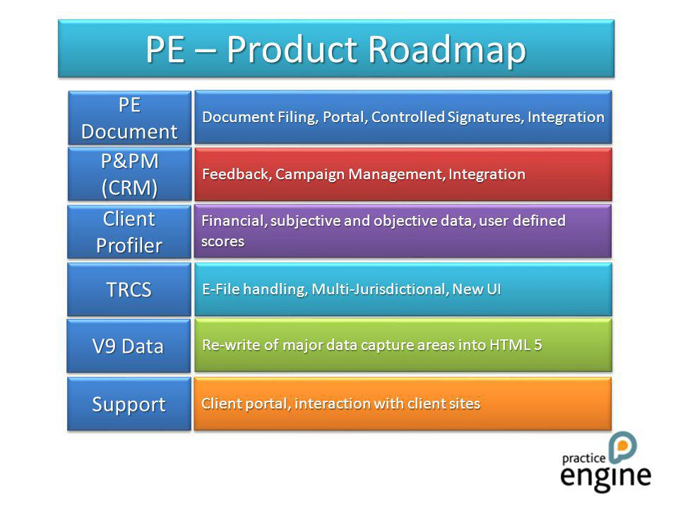 PE – Product Roadmap PE Document P&PM (CRM) Client Profiler V9 Data TRCSTRCS SupportSupport Document Filing, Portal, Controlled Signatures, Integration Feedback, Campaign Management, Integration Financial, subjective and objective data, user defined scores E-File handling, Multi-Jurisdictional, New UI Re-write of major data capture areas into HTML 5 Client portal, interaction with client sites