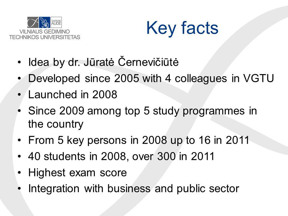 Key facts Idea by dr.