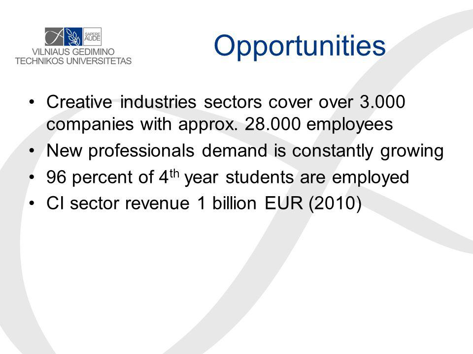 Opportunities Creative industries sectors cover over 3.000 companies with approx.