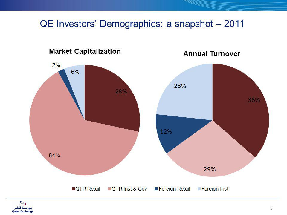 Market Capitalization QE Investors Demographics: a snapshot – 2011 8 Annual Turnover