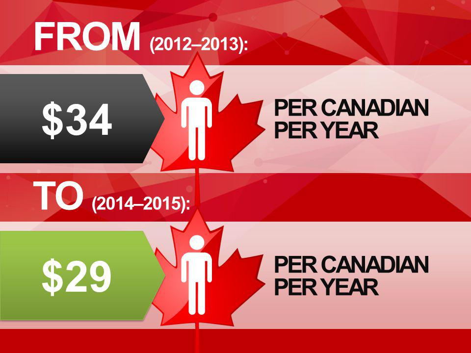 FROM (2012–2013): TO (2014–2015): PER CANADIAN PER YEAR $34 $29